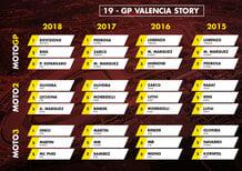 GP di Valencia 2019: vincitori e statistiche delle ultime edizioni