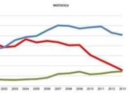 Andamento vendite nuovo e usato dal 2000 al 2013