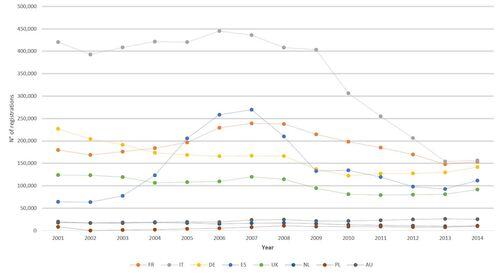 Le immatricolazioni nei principali mercati europei dal 2001 al 2014
