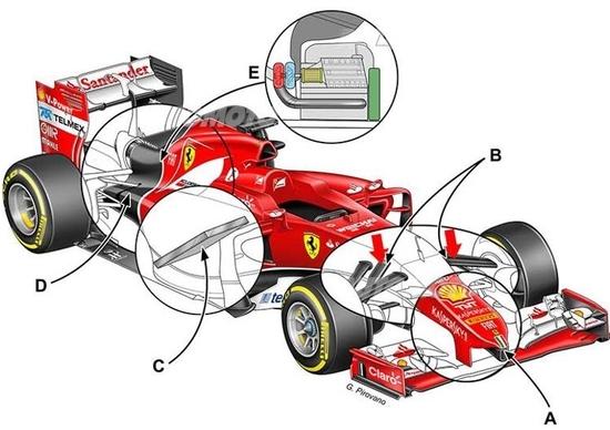 F1, Ferrari: ecco come cambierà la monoposto 2015